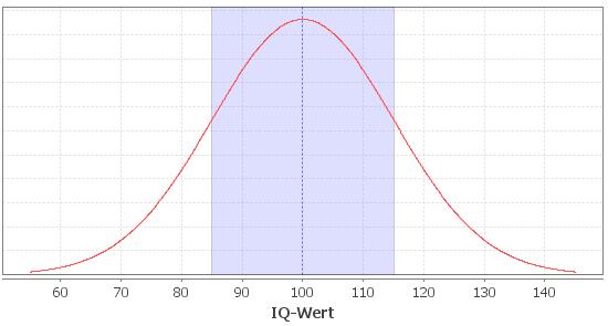 IQ Wert